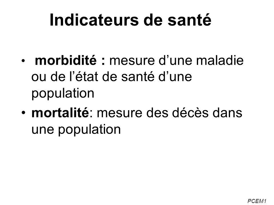 PCEM1 Indicateurs de morbidité (1) Prévalence : nombre de cas (nouveaux + ancien) dune maladie (m) à un moment donné (t) si N= population étudiée à t => taux de prévalence: P= m/N