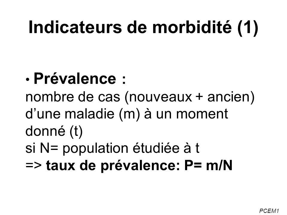 PCEM1 Indicateurs de morbidité (2) Incidence : nombre de nouveaux cas dune maladie (m) survenus pendant la période risque (t1 à t2) sur la population exposée au risque entre t1 et t2 => taux dincidence : m/N(t2-t1)