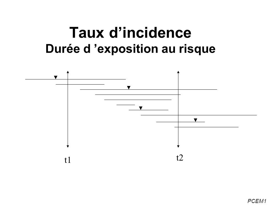 PCEM1 Le paradoxe français Des évolutions positives (2): –Amélioration notable de la qualité de vie des personnes âgées grâce au développement de la chirurgie de la cataracte, à l implantation plus fréquente de prothèses...