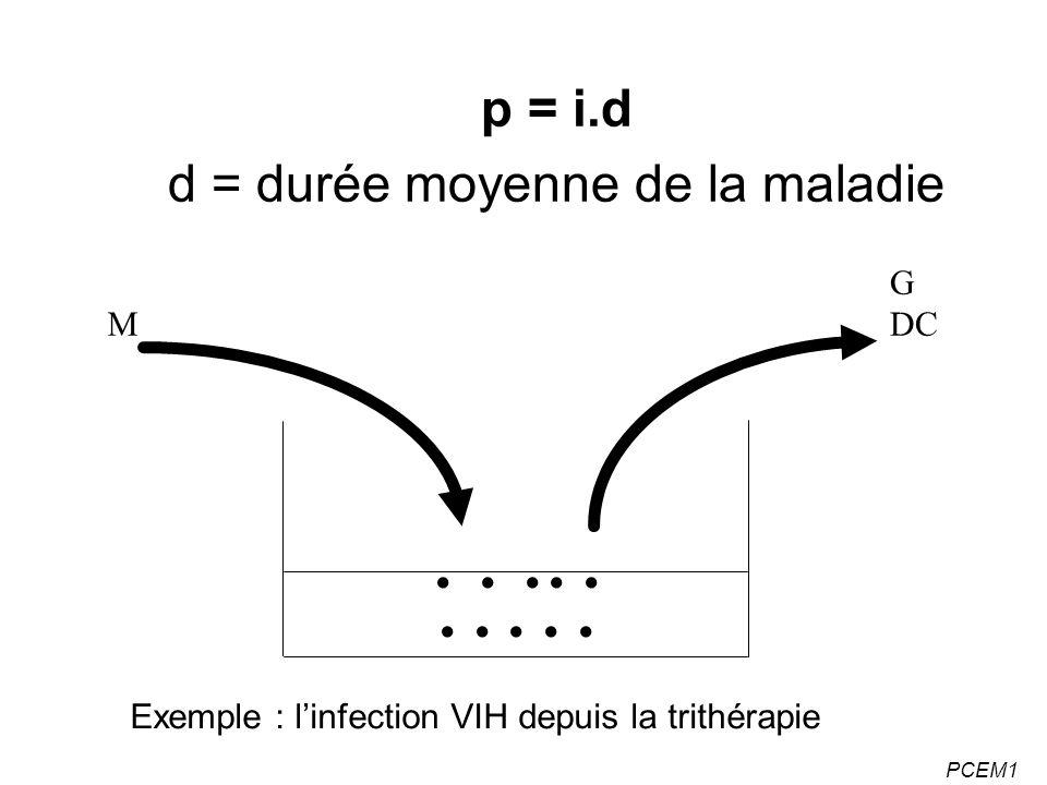 PCEM1 p = i.d d = durée moyenne de la maladie M G DC Exemple : linfection VIH depuis la trithérapie