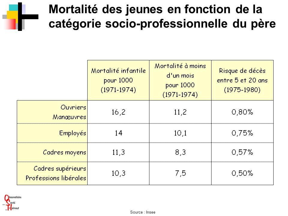 Mortalité des jeunes en fonction de la catégorie socio-professionnelle du père Source : Insee