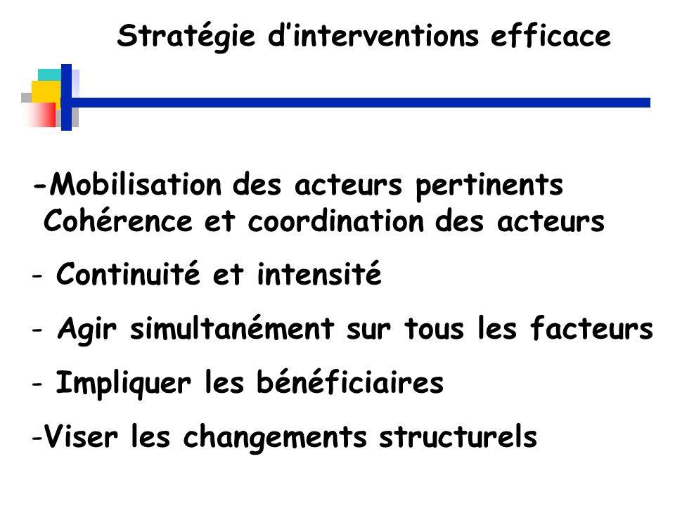 Stratégie dinterventions efficace -Mobilisation des acteurs pertinents Cohérence et coordination des acteurs - Continuité et intensité - Agir simultan