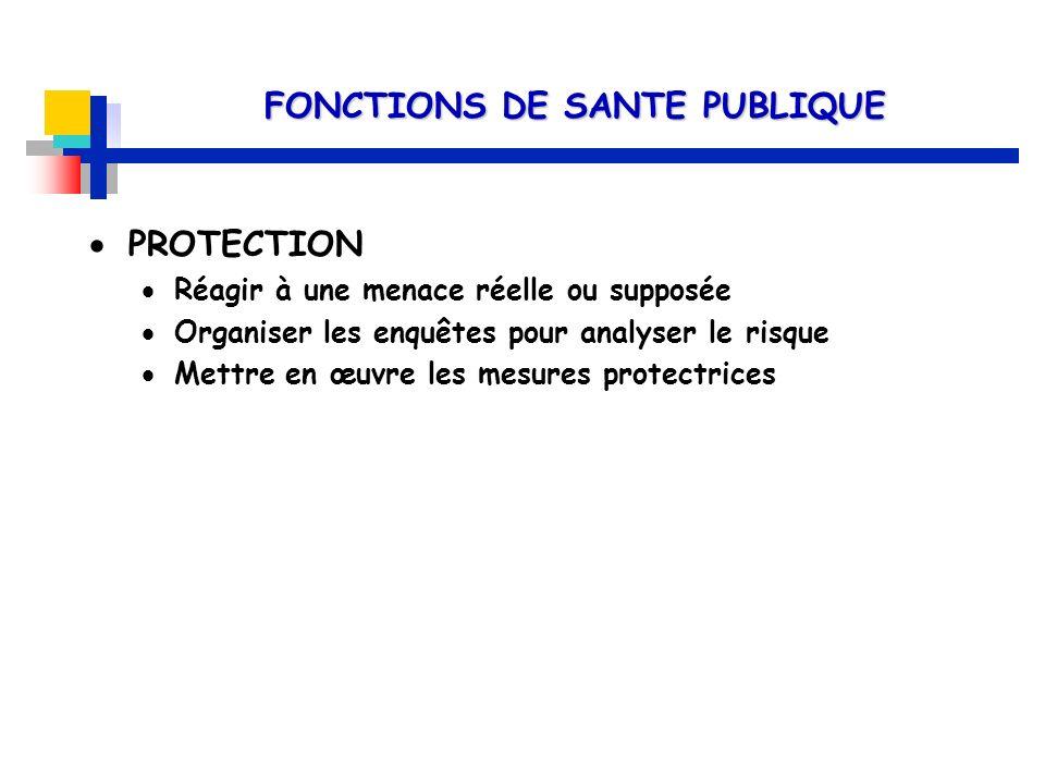PROTECTION Réagir à une menace réelle ou supposée Organiser les enquêtes pour analyser le risque Mettre en œuvre les mesures protectrices FONCTIONS DE