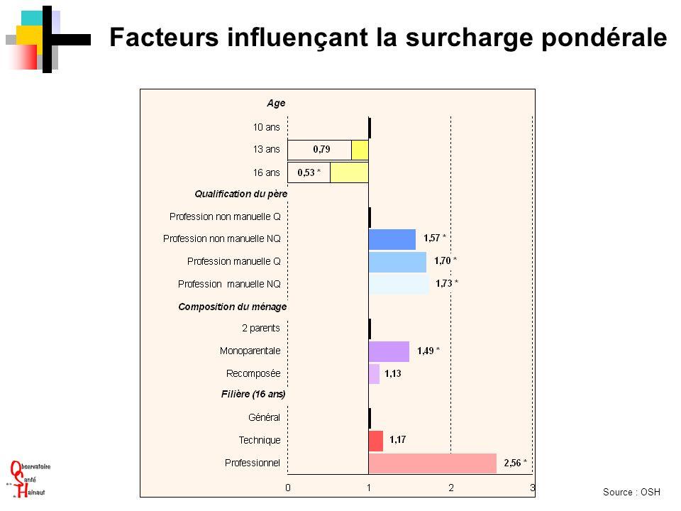 Facteurs influençant la surcharge pondérale Source : OSH