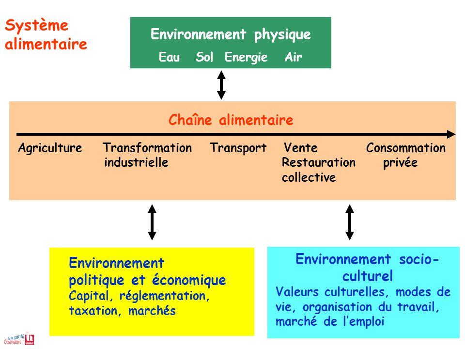 Environnement physique Eau Sol Energie Air Agriculture Transformation Transport Vente Consommation industrielleRestauration privée collective Chaîne a