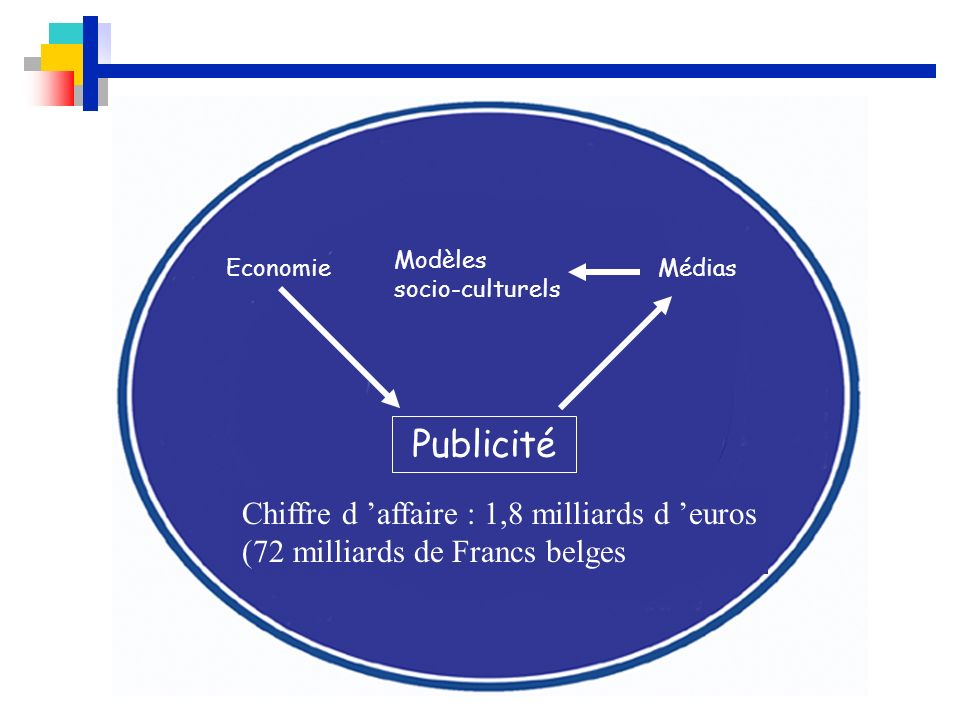 Economie Modèles socio-culturels Médias Publicité Chiffre d affaire : 1,8 milliards d euros (72 milliards de Francs belges