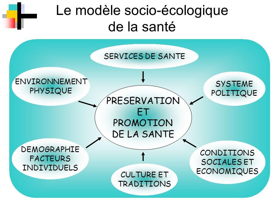 Le modèle socio-écologique de la santé PRESERVATION ET PROMOTION DE LA SANTE SYSTEME POLITIQUE SERVICES DE SANTE CONDITIONS SOCIALES ET ECONOMIQUES DE