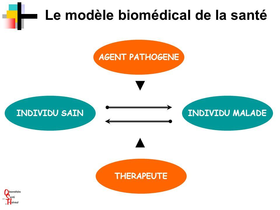 Le modèle biomédical de la santé INDIVIDU SAININDIVIDU MALADE THERAPEUTE AGENT PATHOGENE