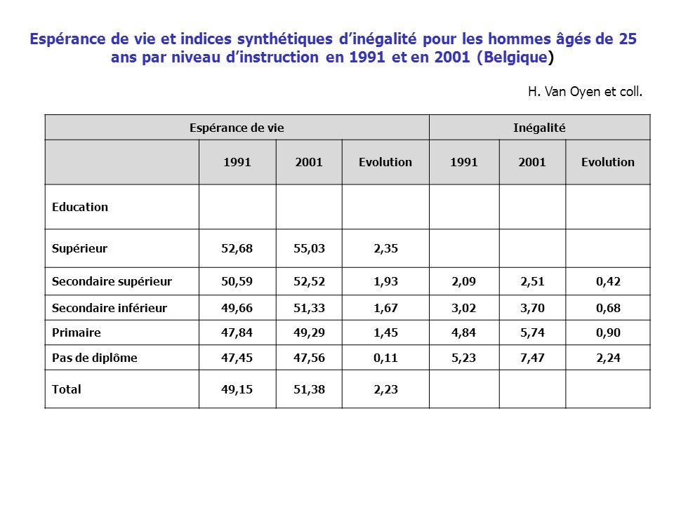 Espérance de vieInégalité 19912001Evolution19912001Evolution Education Supérieur52,6855,032,35 Secondaire supérieur50,5952,521,932,092,510,42 Secondai