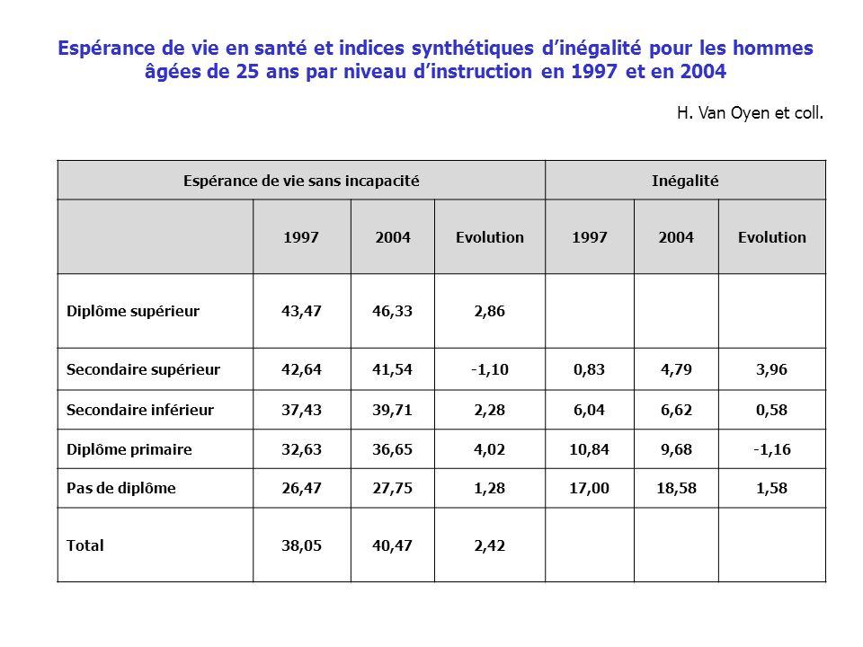 Espérance de vie sans incapacitéInégalité 19972004Evolution19972004Evolution Diplôme supérieur43,4746,332,86 Secondaire supérieur42,6441,54-1,100,834,