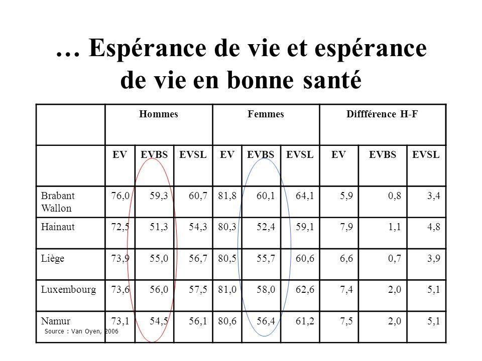… Espérance de vie et espérance de vie en bonne santé Source : Van Oyen, 2006 HommesFemmesDiffférence H-F EVEVBSEVSLEVEVBSEVSLEVEVBSEVSL Brabant Wallo