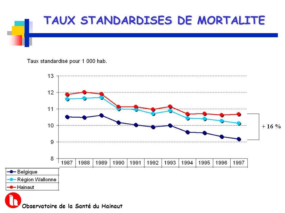 TAUX STANDARDISES DE MORTALITE Observatoire de la Santé du Hainaut + 16 %