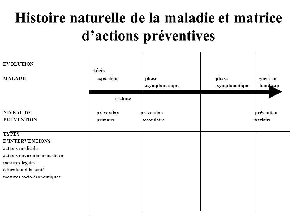 Histoire naturelle de la maladie et matrice dactions préventives EVOLUTION décès MALADIE exposition phase phase guérison asymptomatique symptomatique