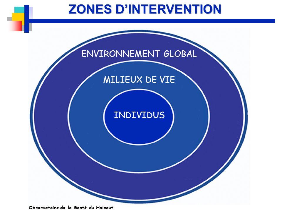 ZONES DINTERVENTION ENVIRONNEMENT GLOBAL MILIEUX DE VIE INDIVIDUS Observatoire de la Santé du Hainaut