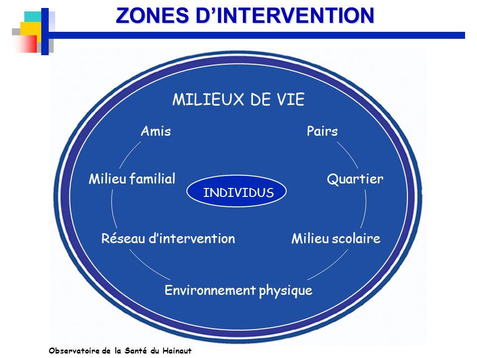 ZONES DINTERVENTION INDIVIDUS Environnement physique Réseau dinterventionMilieu scolaire Quartier PairsAmis Milieu familial MILIEUX DE VIE Observatoir