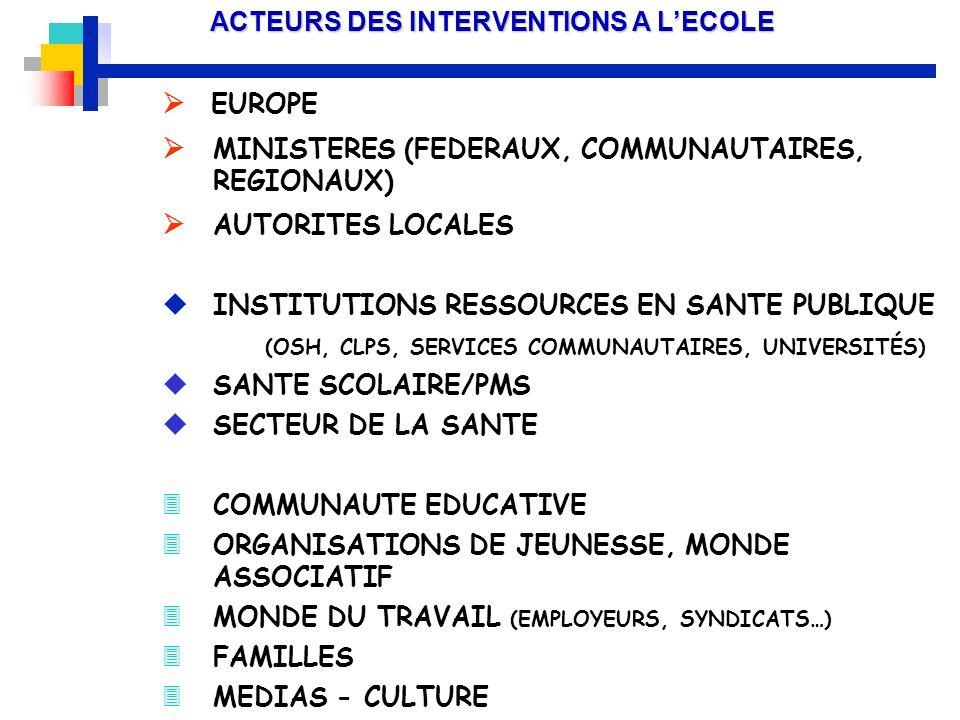 ACTEURS DES INTERVENTIONS A LECOLE EUROPE MINISTERES (FEDERAUX, COMMUNAUTAIRES, REGIONAUX) AUTORITES LOCALES uINSTITUTIONS RESSOURCES EN SANTE PUBLIQU
