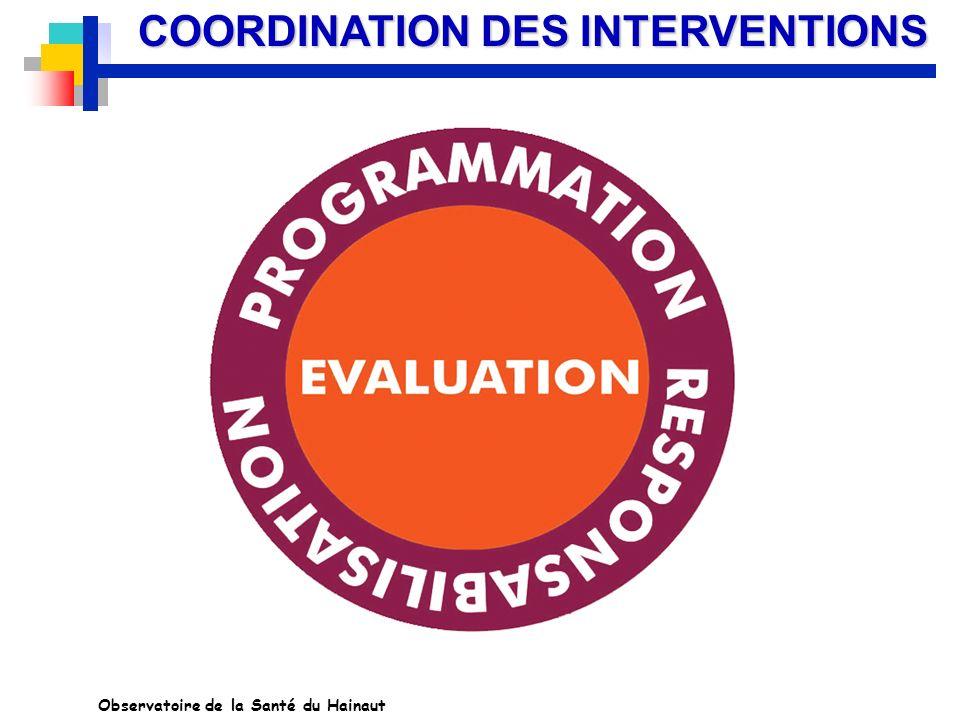 COORDINATION DES INTERVENTIONS Observatoire de la Santé du Hainaut