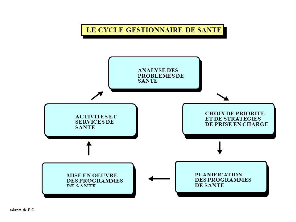LE CYCLE GESTIONNAIRE DE SANTE ANALYSE DES PROBLEMES DE SANTE ACTIVITES ET SERVICES DE SANTE CHOIX DE PRIORITE ET DE STRATEGIES DE PRISE EN CHARGE PLA