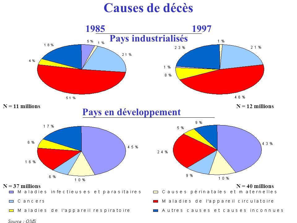 Source : OMS Pays en développement N = 11 millionsN = 12 millions N = 37 millionsN = 40 millions Causes de décès 1985 1997 Pays industrialisés