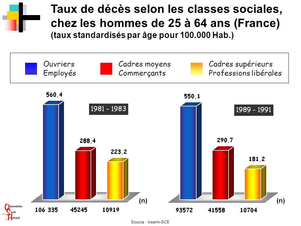 Taux de décès selon les classes sociales, chez les hommes de 25 à 64 ans (France) (taux standardisés par âge pour 100.000 Hab.) (n) Ouvriers Employés