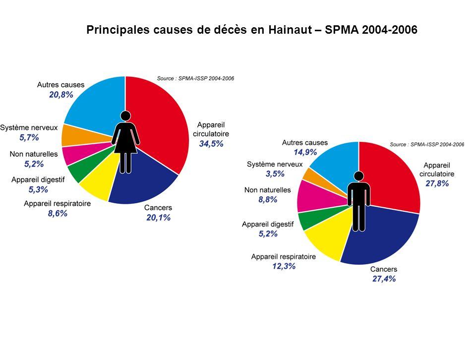 Principales causes de décès en Hainaut – SPMA 2004-2006