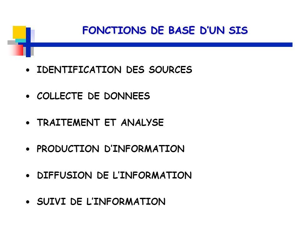 IDENTIFICATION DES SOURCES COLLECTE DE DONNEES TRAITEMENT ET ANALYSE PRODUCTION DINFORMATION DIFFUSION DE LINFORMATION SUIVI DE LINFORMATION FONCTIONS