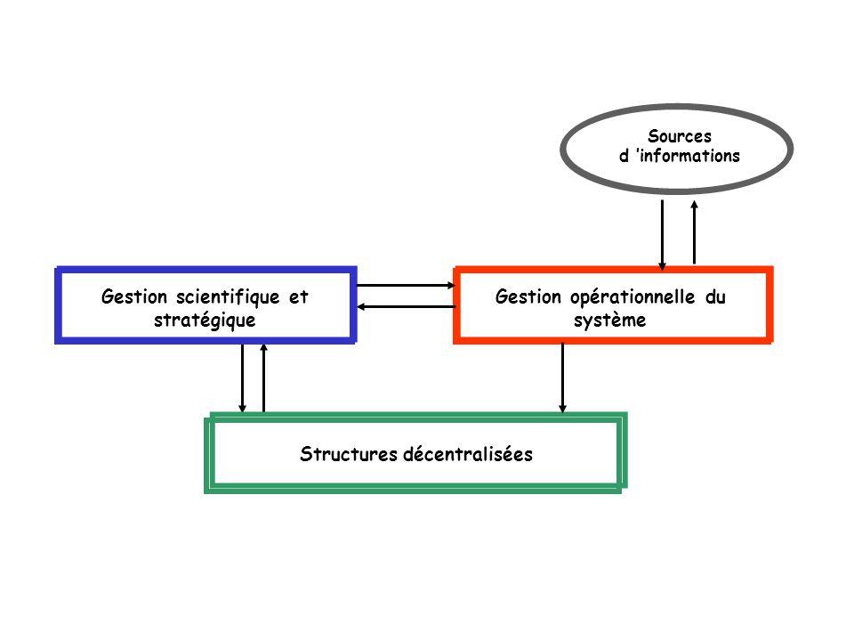 Gestion scientifique et stratégique Structures décentralisées Gestion opérationnelle du système Sources d informations