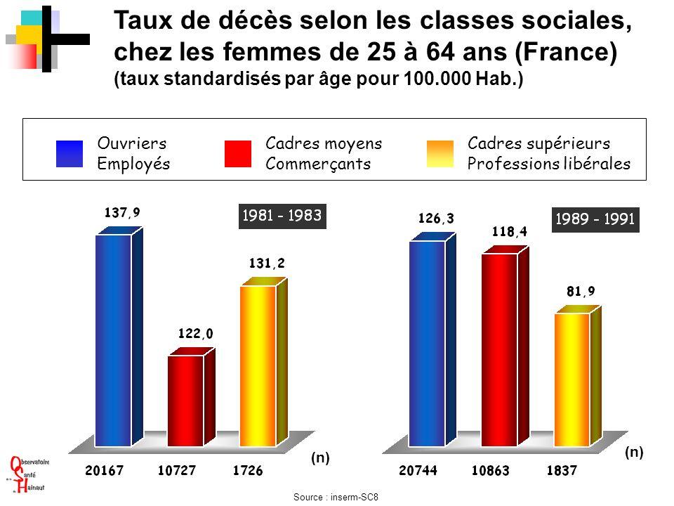 Taux de décès selon les classes sociales, chez les femmes de 25 à 64 ans (France) (taux standardisés par âge pour 100.000 Hab.) (n) Ouvriers Employés