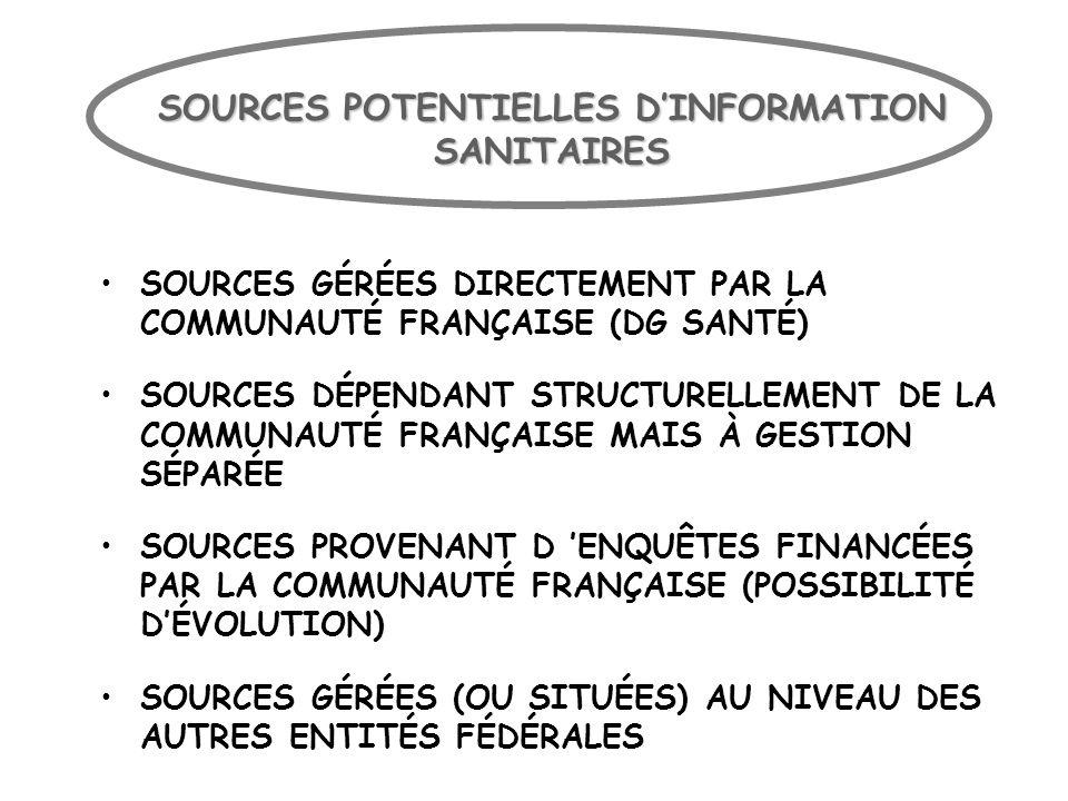 SOURCES POTENTIELLES DINFORMATION SANITAIRES SOURCES GÉRÉES DIRECTEMENT PAR LA COMMUNAUTÉ FRANÇAISE (DG SANTÉ) SOURCES DÉPENDANT STRUCTURELLEMENT DE L