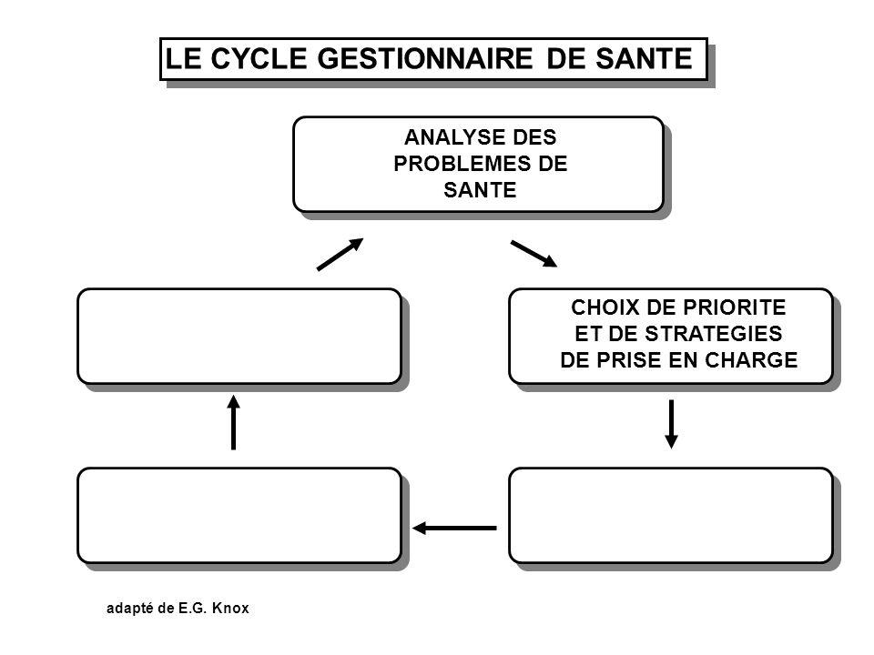 LE CYCLE GESTIONNAIRE DE SANTE ANALYSE DES PROBLEMES DE SANTE CHOIX DE PRIORITE ET DE STRATEGIES DE PRISE EN CHARGE adapté de E.G. Knox