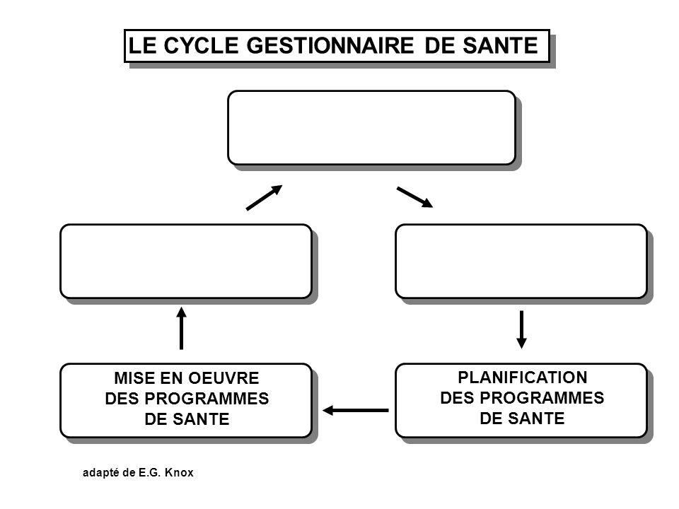 LE CYCLE GESTIONNAIRE DE SANTE adapté de E.G. Knox MISE EN OEUVRE DES PROGRAMMES DE SANTE PLANIFICATION DES PROGRAMMES DE SANTE