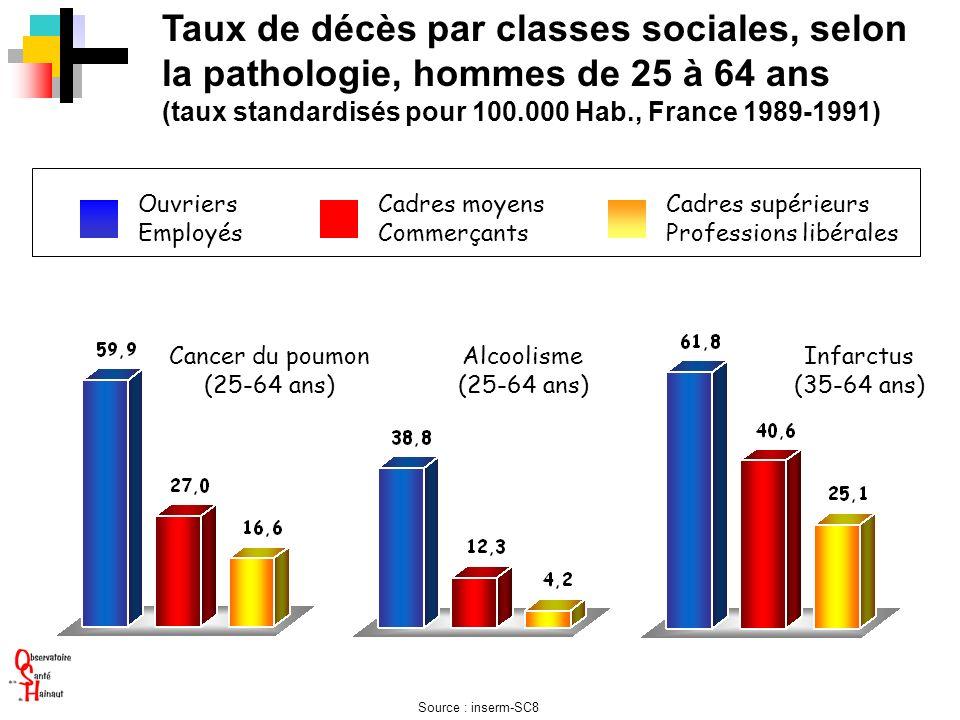 Taux de décès par classes sociales, selon la pathologie, hommes de 25 à 64 ans (taux standardisés pour 100.000 Hab., France 1989-1991) Ouvriers Employ