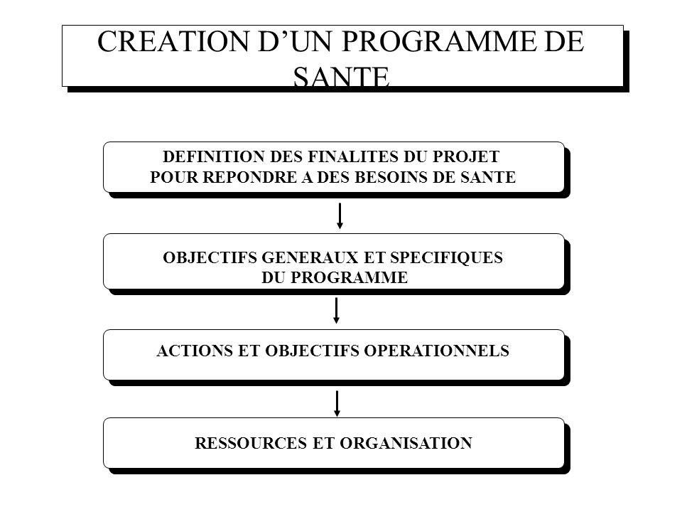 ACTIONS ET OBJECTIFS OPERATIONNELS RESSOURCES ET ORGANISATION OBJECTIFS GENERAUX ET SPECIFIQUES DU PROGRAMME OBJECTIFS GENERAUX ET SPECIFIQUES DU PROG