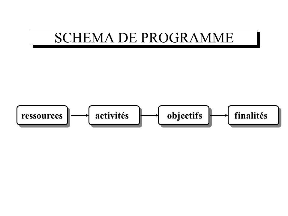 SCHEMA DE PROGRAMME ressourcesactivitésobjectifsfinalités