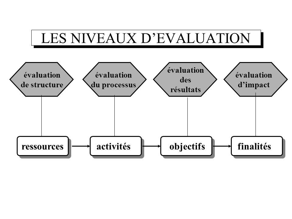 LES NIVEAUX DEVALUATION évaluation de structure évaluation du processus évaluation des résultats évaluation dimpact ressourcesactivitésobjectifsfinali