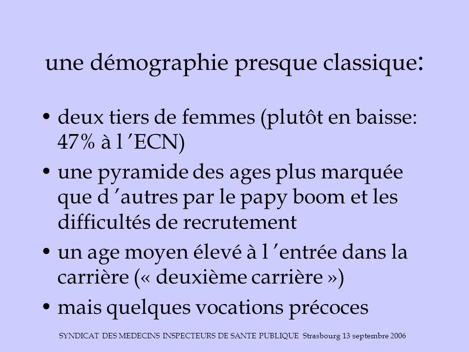 SYNDICAT DES MEDECINS INSPECTEURS DE SANTE PUBLIQUE Strasbourg 13 septembre 2006 une démographie presque classique : deux tiers de femmes (plutôt en b
