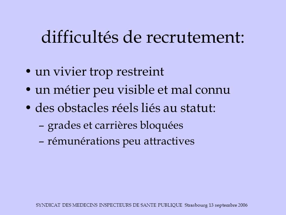 SYNDICAT DES MEDECINS INSPECTEURS DE SANTE PUBLIQUE Strasbourg 13 septembre 2006 difficultés de recrutement: un vivier trop restreint un métier peu vi