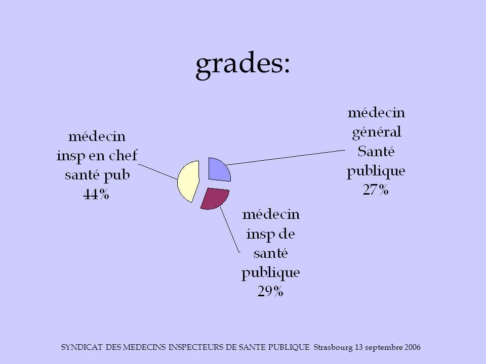 SYNDICAT DES MEDECINS INSPECTEURS DE SANTE PUBLIQUE Strasbourg 13 septembre 2006 grades: