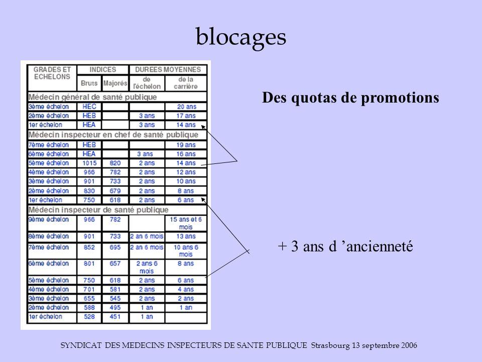 SYNDICAT DES MEDECINS INSPECTEURS DE SANTE PUBLIQUE Strasbourg 13 septembre 2006 blocages + 3 ans d ancienneté Des quotas de promotions