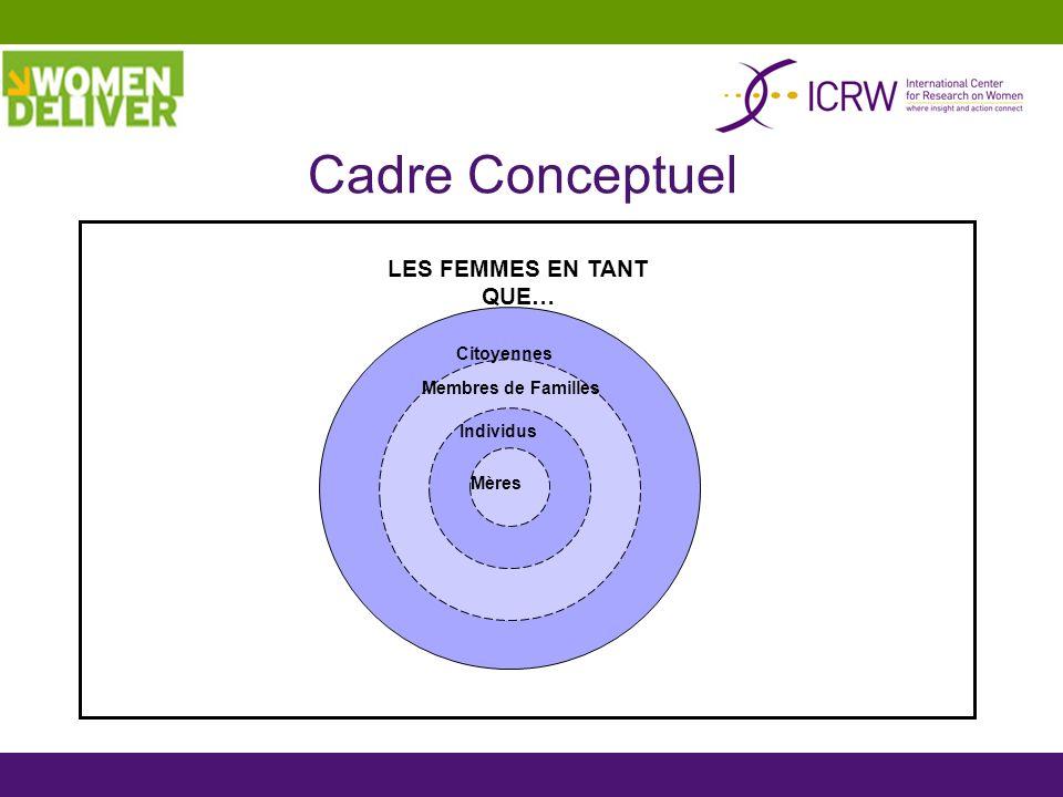 Mères Individus Membres de Familles Citoyennes LES FEMMES EN TANT QUE… Cadre Conceptuel