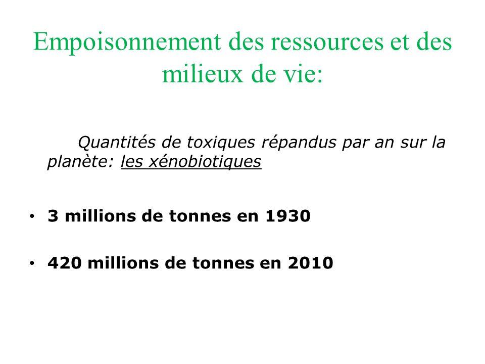 Empoisonnement des ressources et des milieux de vie: Quantités de toxiques répandus par an sur la planète: les xénobiotiques 3 millions de tonnes en 1930 420 millions de tonnes en 2010