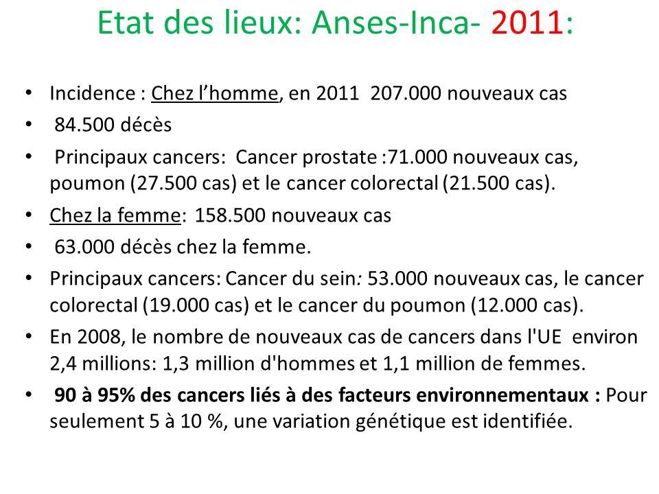 Etat des lieux: Anses-Inca- 2011: Incidence : Chez lhomme, en 2011 207.000 nouveaux cas 84.500 décès Principaux cancers: Cancer prostate :71.000 nouveaux cas, poumon (27.500 cas) et le cancer colorectal (21.500 cas).