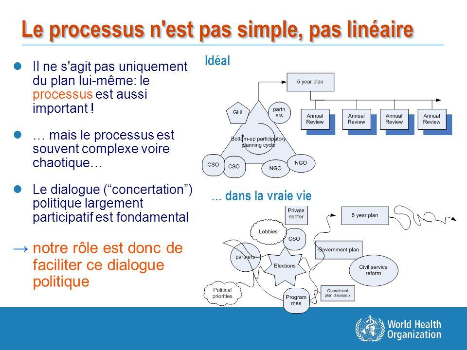 Le processus n'est pas simple, pas linéaire Il ne s'agit pas uniquement du plan lui-même: le processus est aussi important ! … mais le processus est s