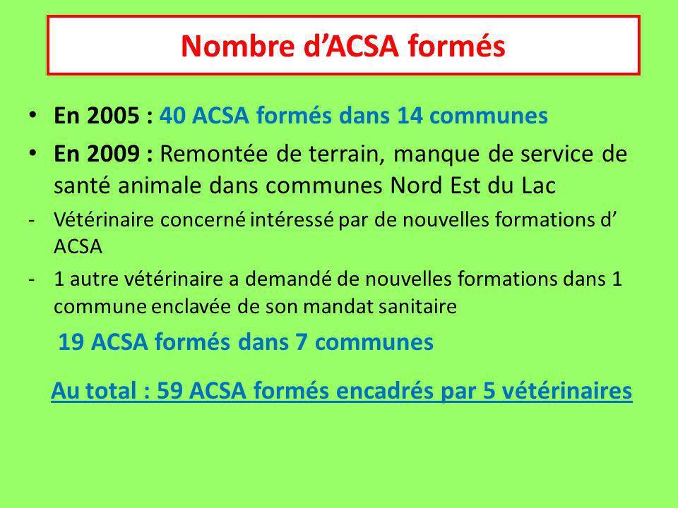 En 2005 : 40 ACSA formés dans 14 communes En 2009 : Remontée de terrain, manque de service de santé animale dans communes Nord Est du Lac -Vétérinaire