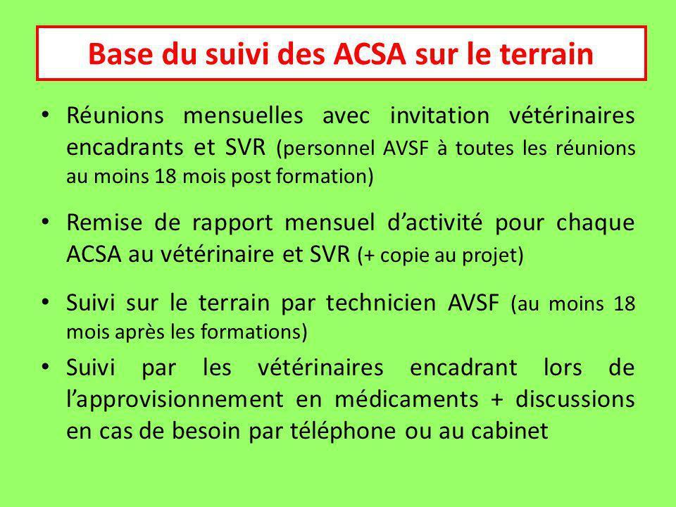 Suivi Réunions mensuelles avec invitation vétérinaires encadrants et SVR (personnel AVSF à toutes les réunions au moins 18 mois post formation) Remise de rapport mensuel dactivité pour chaque ACSA au vétérinaire et SVR (+ copie au projet) Suivi sur le terrain par technicien AVSF (au moins 18 mois après les formations) Suivi par les vétérinaires encadrant lors de lapprovisionnement en médicaments + discussions en cas de besoin par téléphone ou au cabinet Base du suivi des ACSA sur le terrain