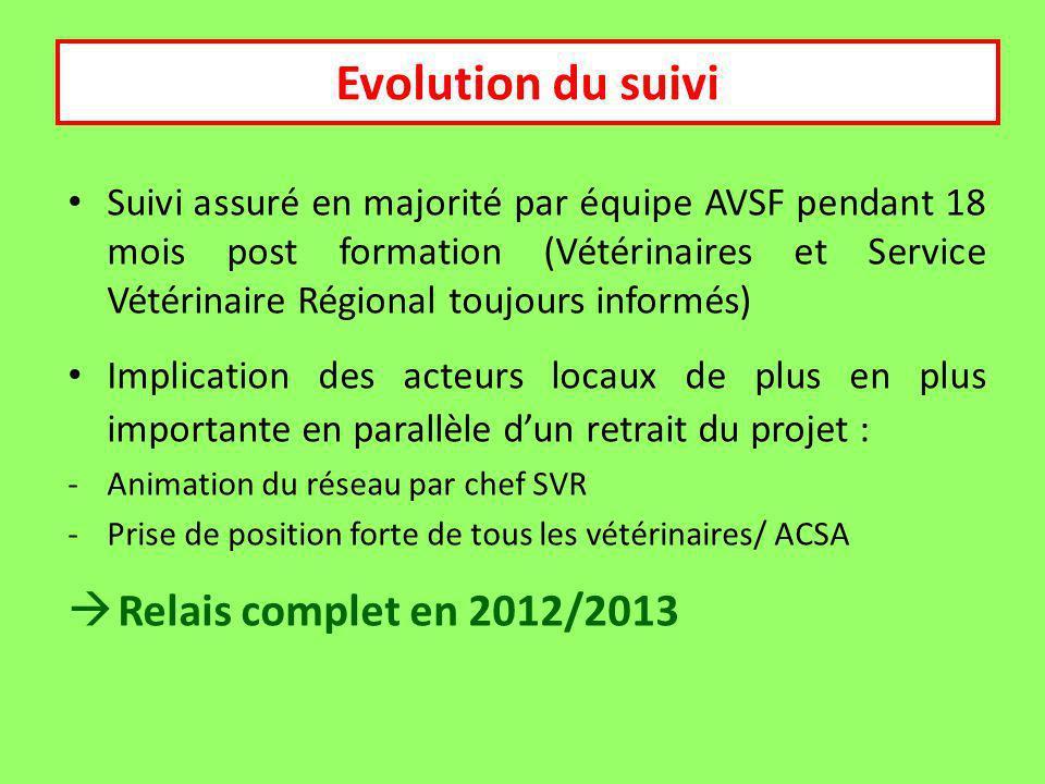 Suivi Suivi assuré en majorité par équipe AVSF pendant 18 mois post formation (Vétérinaires et Service Vétérinaire Régional toujours informés) Implication des acteurs locaux de plus en plus importante en parallèle dun retrait du projet : -Animation du réseau par chef SVR -Prise de position forte de tous les vétérinaires/ ACSA Relais complet en 2012/2013 Evolution du suivi