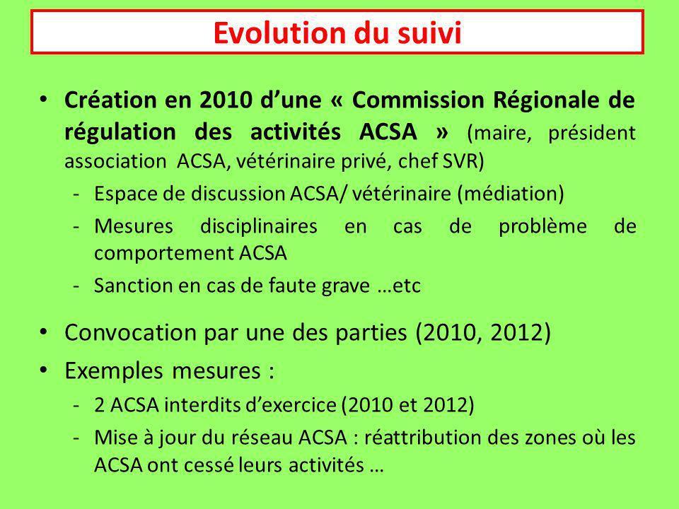 Création en 2010 dune « Commission Régionale de régulation des activités ACSA » (maire, président association ACSA, vétérinaire privé, chef SVR) -Espace de discussion ACSA/ vétérinaire (médiation) -Mesures disciplinaires en cas de problème de comportement ACSA -Sanction en cas de faute grave …etc Convocation par une des parties (2010, 2012) Exemples mesures : -2 ACSA interdits dexercice (2010 et 2012) -Mise à jour du réseau ACSA : réattribution des zones où les ACSA ont cessé leurs activités … Evolution du suivi