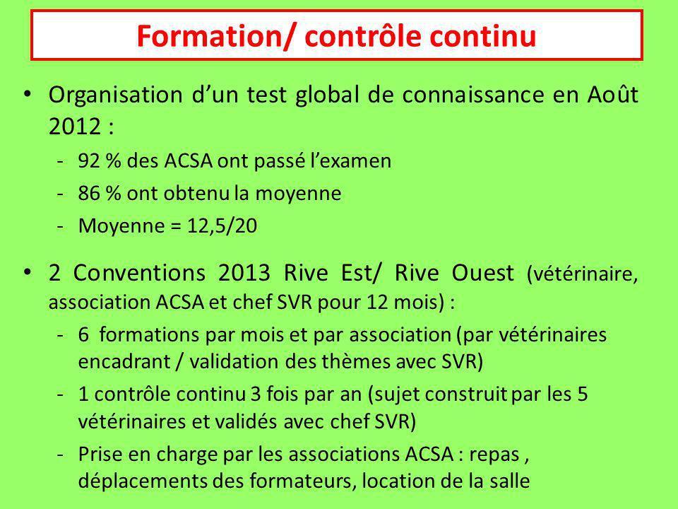 Organisation dun test global de connaissance en Août 2012 : -92 % des ACSA ont passé lexamen -86 % ont obtenu la moyenne -Moyenne = 12,5/20 2 Conventions 2013 Rive Est/ Rive Ouest (vétérinaire, association ACSA et chef SVR pour 12 mois) : -6 formations par mois et par association (par vétérinaires encadrant / validation des thèmes avec SVR) -1 contrôle continu 3 fois par an (sujet construit par les 5 vétérinaires et validés avec chef SVR) -Prise en charge par les associations ACSA : repas, déplacements des formateurs, location de la salle Formation/ contrôle continu
