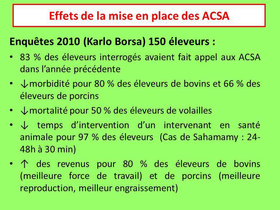 Enquêtes 2010 (Karlo Borsa) 150 éleveurs : 83 % des éleveurs interrogés avaient fait appel aux ACSA dans lannée précédente morbidité pour 80 % des éleveurs de bovins et 66 % des éleveurs de porcins mortalité pour 50 % des éleveurs de volailles temps dintervention dun intervenant en santé animale pour 97 % des éleveurs (Cas de Sahamamy : 24- 48h à 30 min) des revenus pour 80 % des éleveurs de bovins (meilleure force de travail) et de porcins (meilleure reproduction, meilleur engraissement) Effets de la mise en place des ACSA