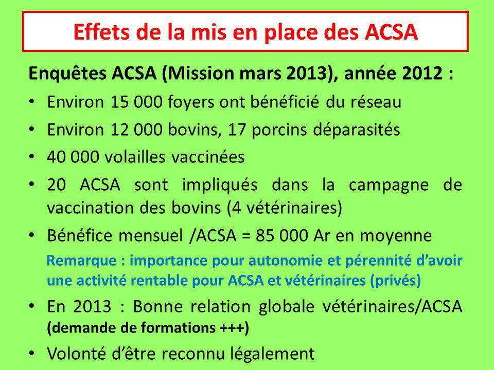 Enquêtes ACSA (Mission mars 2013), année 2012 : Environ 15 000 foyers ont bénéficié du réseau Environ 12 000 bovins, 17 porcins déparasités 40 000 volailles vaccinées 20 ACSA sont impliqués dans la campagne de vaccination des bovins (4 vétérinaires) Bénéfice mensuel /ACSA = 85 000 Ar en moyenne Remarque : importance pour autonomie et pérennité davoir une activité rentable pour ACSA et vétérinaires (privés) En 2013 : Bonne relation globale vétérinaires/ACSA (demande de formations +++) Volonté dêtre reconnu légalement Effets de la mis en place des ACSA